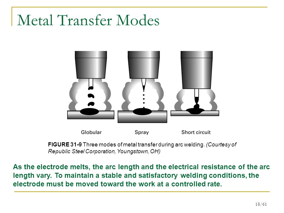 18/61 Metal Transfer Modes FIGURE 31-9 Three modes of metal transfer during arc welding.