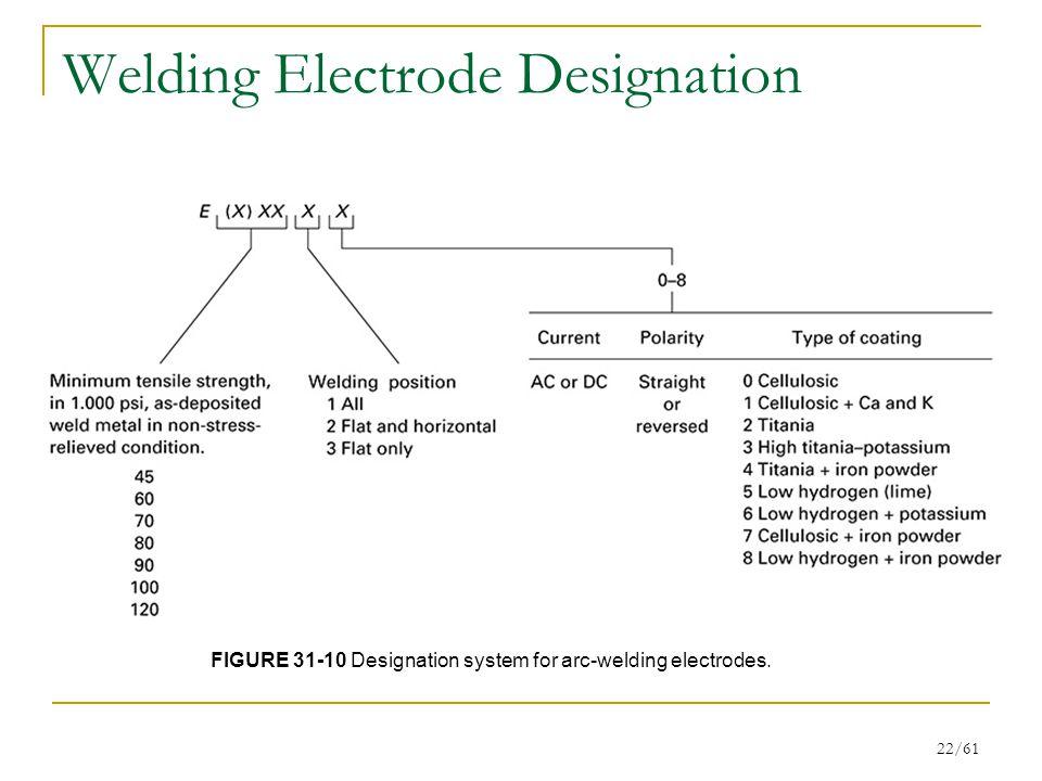 22/61 Welding Electrode Designation FIGURE 31-10 Designation system for arc-welding electrodes.