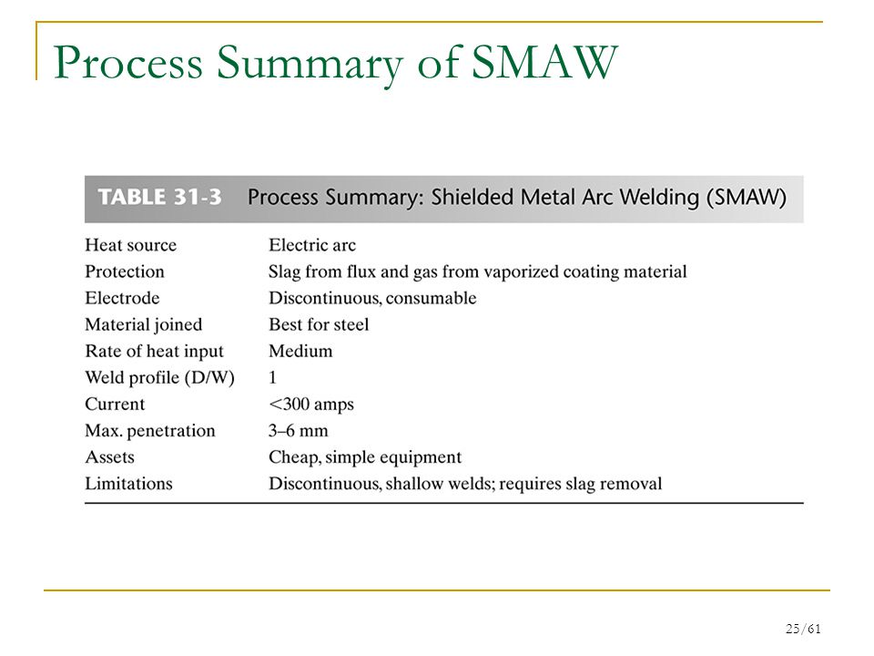25/61 Process Summary of SMAW