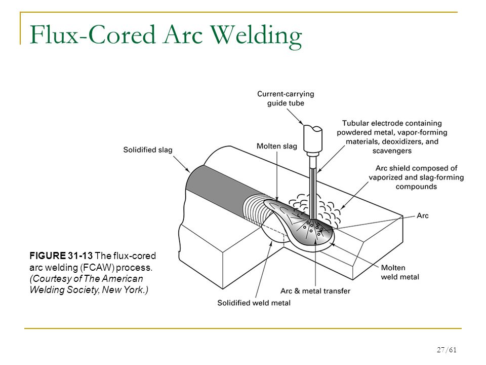 27/61 Flux-Cored Arc Welding FIGURE 31-13 The flux-cored arc welding (FCAW) process.