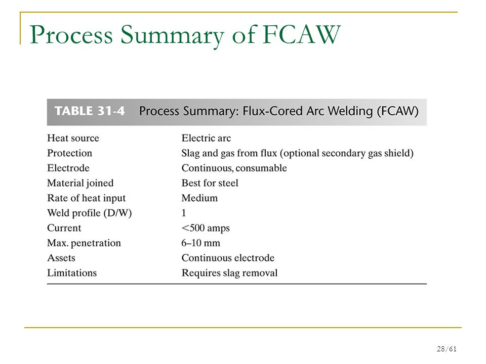 28/61 Process Summary of FCAW