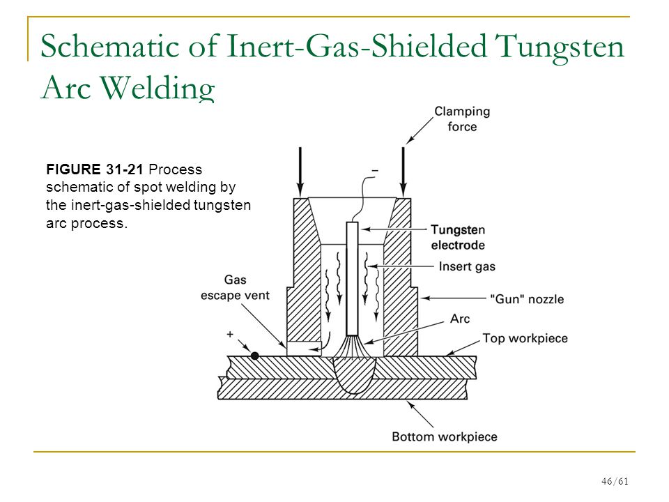 46/61 Schematic of Inert-Gas-Shielded Tungsten Arc Welding FIGURE 31-21 Process schematic of spot welding by the inert-gas-shielded tungsten arc process.