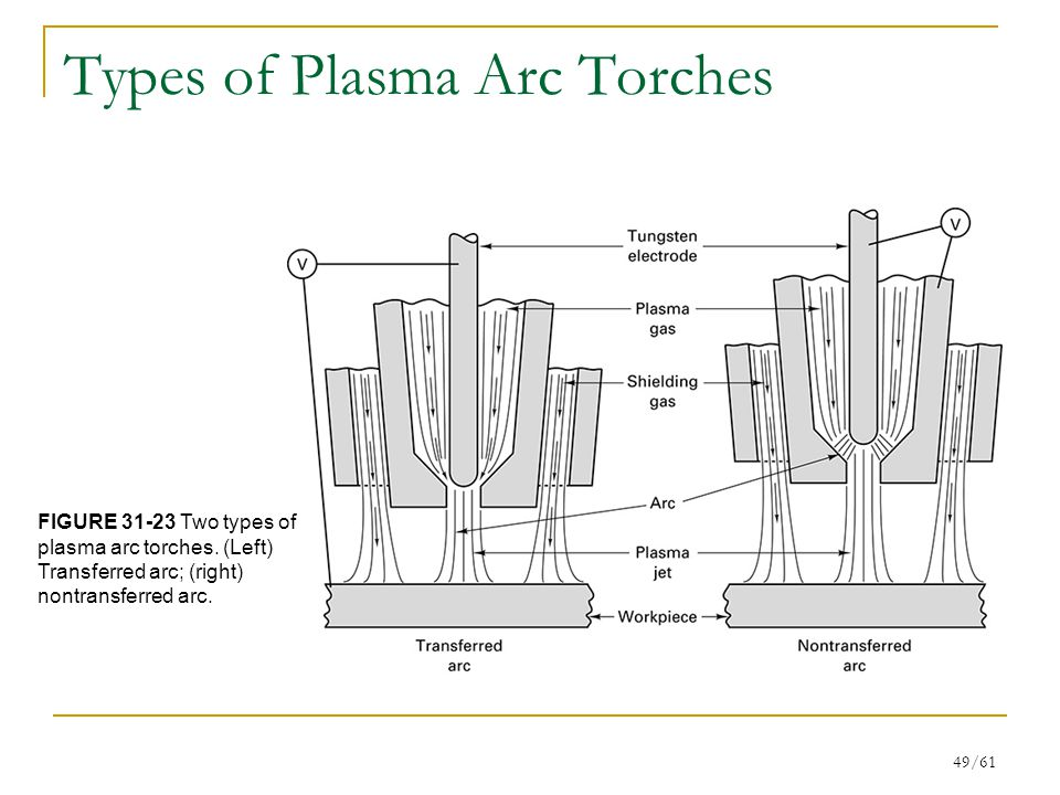 49/61 Types of Plasma Arc Torches FIGURE 31-23 Two types of plasma arc torches.