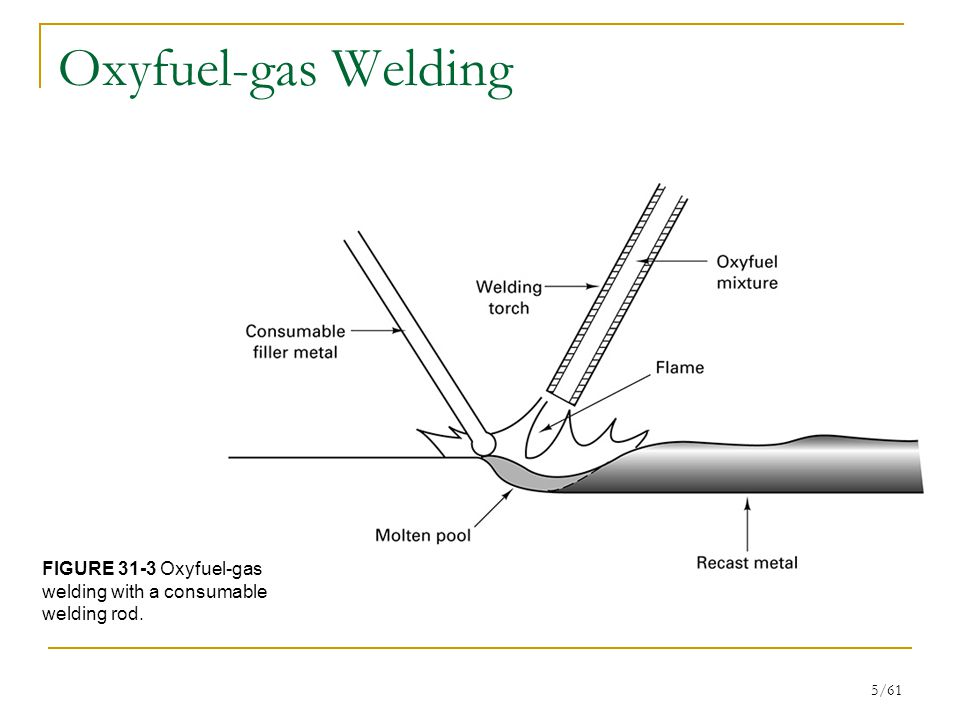 5/61 Oxyfuel-gas Welding FIGURE 31-3 Oxyfuel-gas welding with a consumable welding rod.