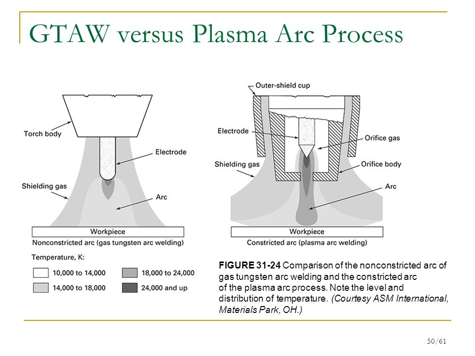 50/61 GTAW versus Plasma Arc Process FIGURE 31-24 Comparison of the nonconstricted arc of gas tungsten arc welding and the constricted arc of the plasma arc process.