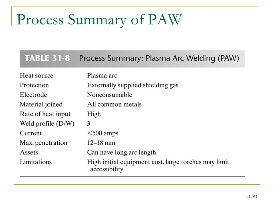 51/61 Process Summary of PAW