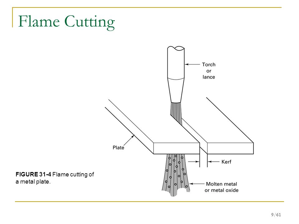 9/61 Flame Cutting FIGURE 31-4 Flame cutting of a metal plate.
