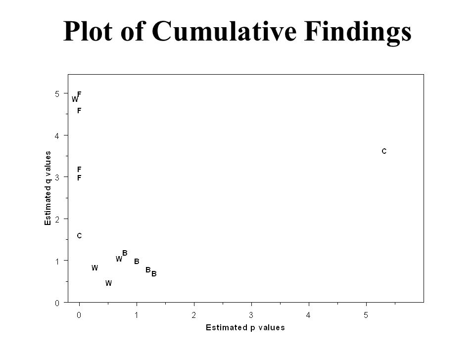Plot of Cumulative Findings