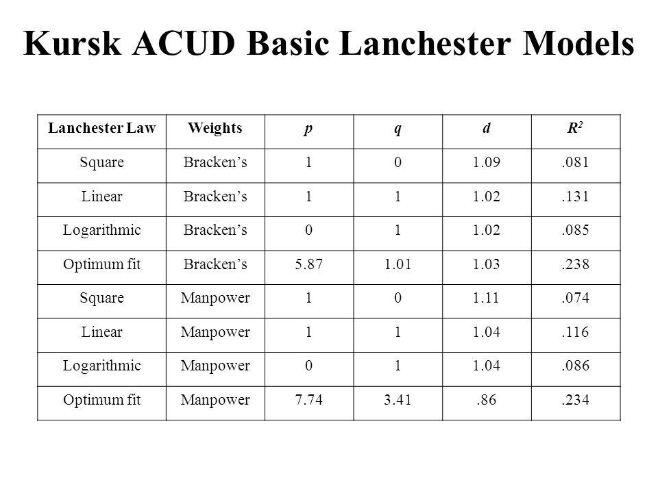Kursk ACUD Basic Lanchester Models Lanchester LawWeightspqdR2R2 SquareBracken's101.09.081 LinearBracken's111.02.131 LogarithmicBracken's011.02.085 Optimum fitBracken's5.871.011.03.238 SquareManpower101.11.074 LinearManpower111.04.116 LogarithmicManpower011.04.086 Optimum fitManpower7.743.41.86.234
