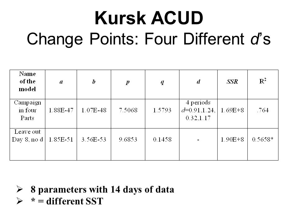 Kursk ACUD Change Points: Four Different d's  8 parameters with 14 days of data  * = different SST