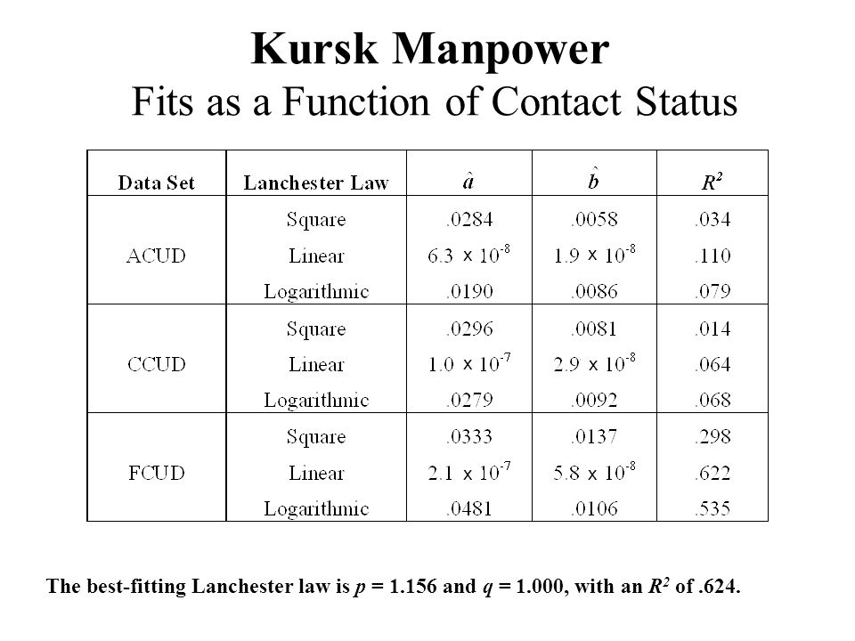 Kursk Manpower Fits as a Function of Contact Status The best-fitting Lanchester law is p = 1.156 and q = 1.000, with an R 2 of.624.