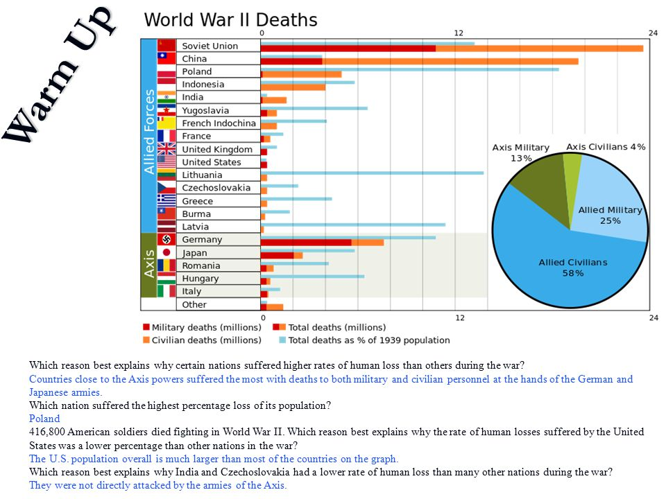 Which reason best explains why certain nations suffered higher rates of human loss than others during the war? Countries close to the Axis powers suff