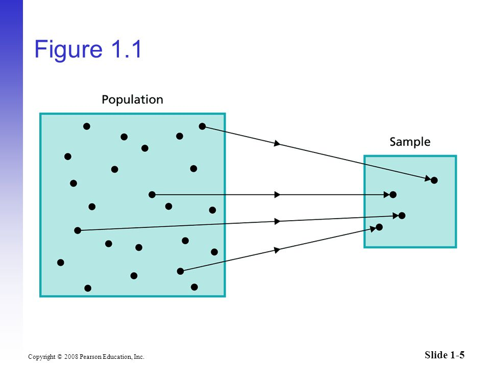 Slide 1-5 Copyright © 2008 Pearson Education, Inc. Figure 1.1