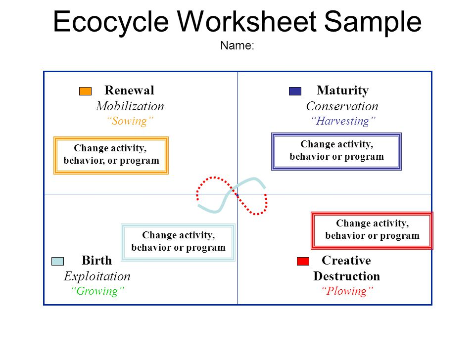 Ecocycle Worksheet Sample Name:.