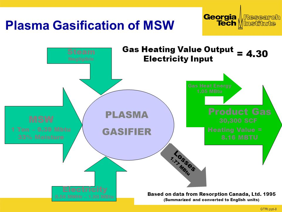 GTRI.ppt-8 Plasma Gasification of MSW Steam Negligible Gas Heating Value Output Electricity Input = 4.30 PLASMA GASIFIER MSW 1 Ton–9.39Mbtu 33% Moisture Electricity 0.56MWHr–1.90MBtu Losses 1.77 MBtu Based on data from Resorption Canada, Ltd.