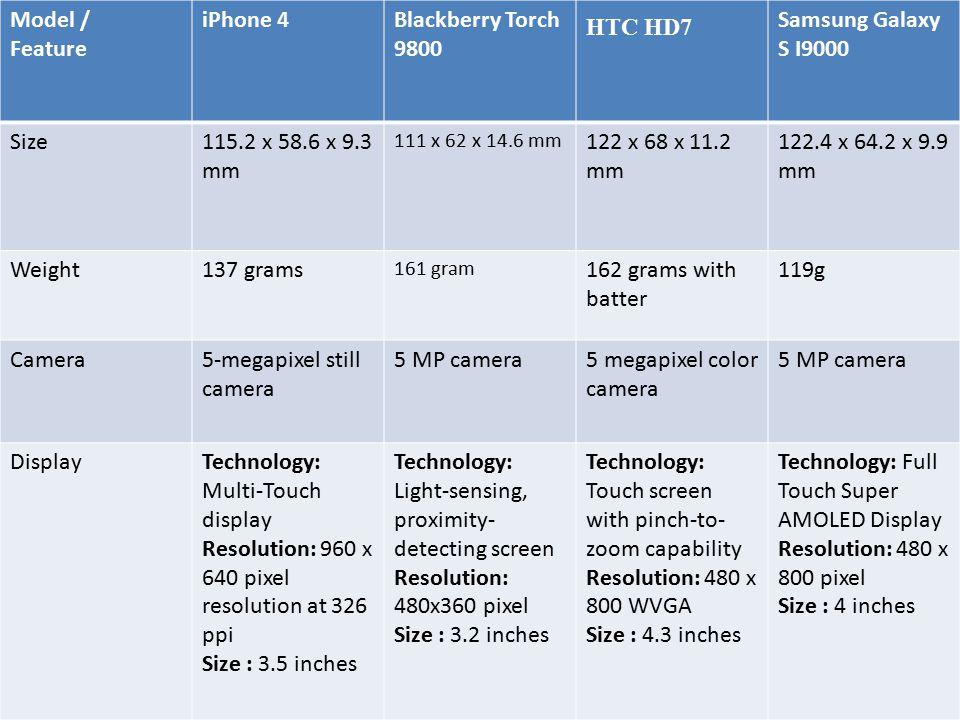 Model / Feature iPhone 4Blackberry Torch 9800 HTC HD7 Samsung Galaxy S I9000 Size115.2 x 58.6 x 9.3 mm 111 x 62 x 14.6 mm 122 x 68 x 11.2 mm 122.4 x 6