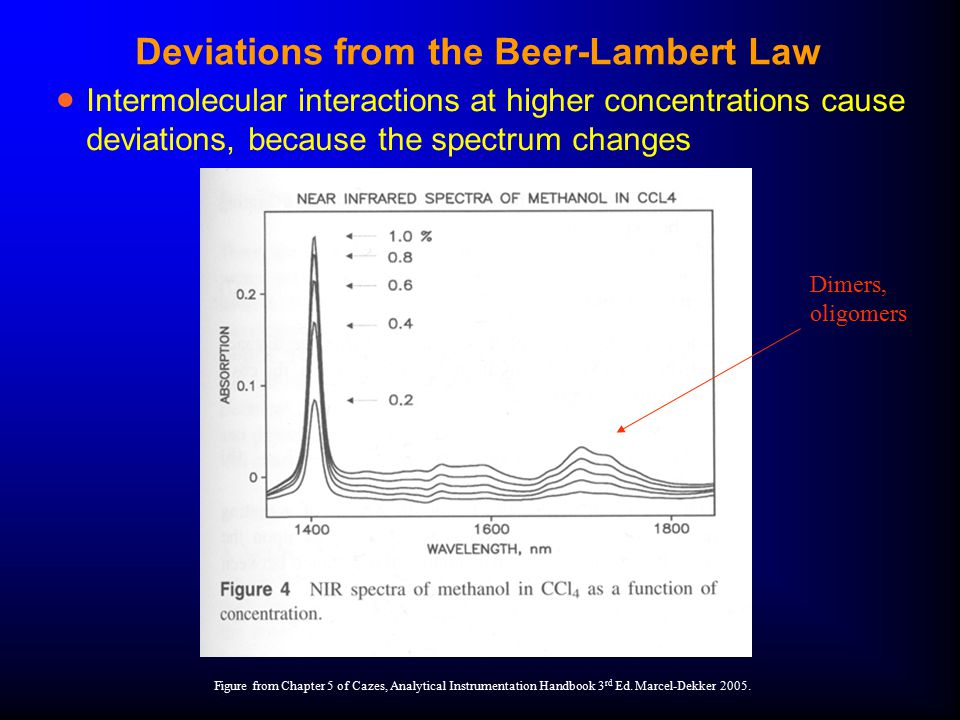 Deviations from the Beer-Lambert Law  Intermolecular interactions at higher concentrations cause deviations, because the spectrum changes Figure from Chapter 5 of Cazes, Analytical Instrumentation Handbook 3 rd Ed.