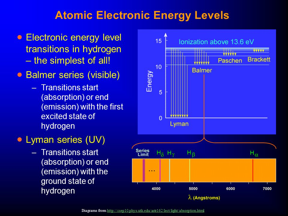 Atomic Electronic Energy Levels  Electronic energy level transitions in hydrogen – the simplest of all.