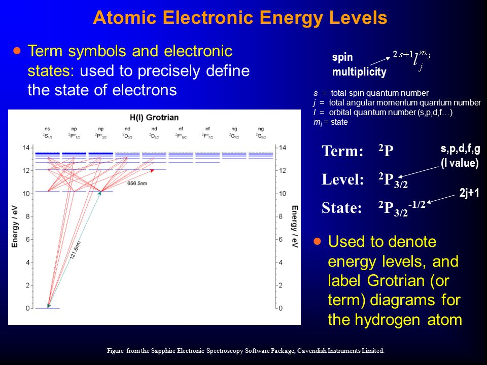 Atomic Electronic Energy Levels  Used to denote energy levels, and label Grotrian (or term) diagrams for the hydrogen atom Figure from the Sapphire E