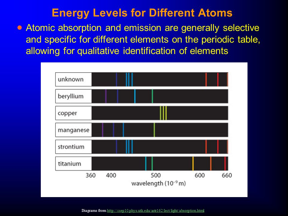 Energy Levels for Different Atoms  Atomic absorption and emission are generally selective and specific for different elements on the periodic table,
