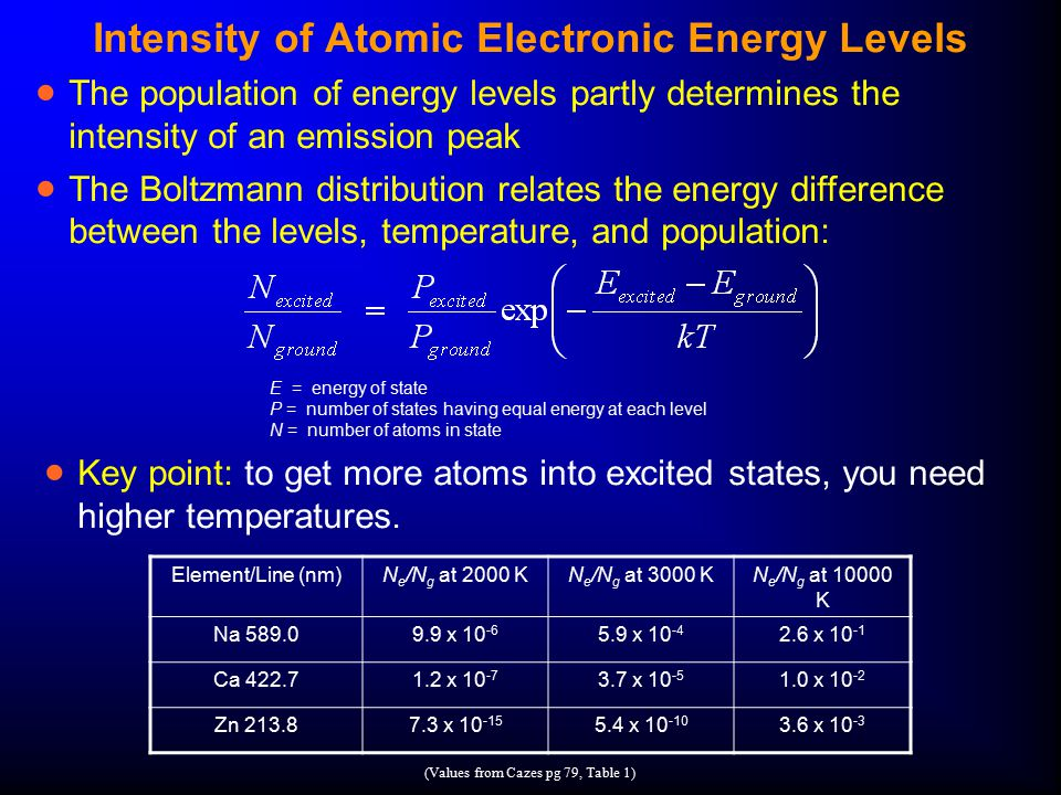 Intensity of Atomic Electronic Energy Levels  The population of energy levels partly determines the intensity of an emission peak  The Boltzmann dis
