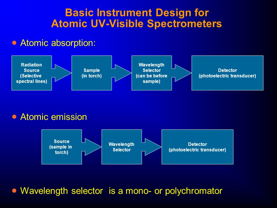Basic Instrument Design for Atomic UV-Visible Spectrometers  Atomic absorption: Radiation Source (Selective spectral lines) Sample (in torch) Wavelen