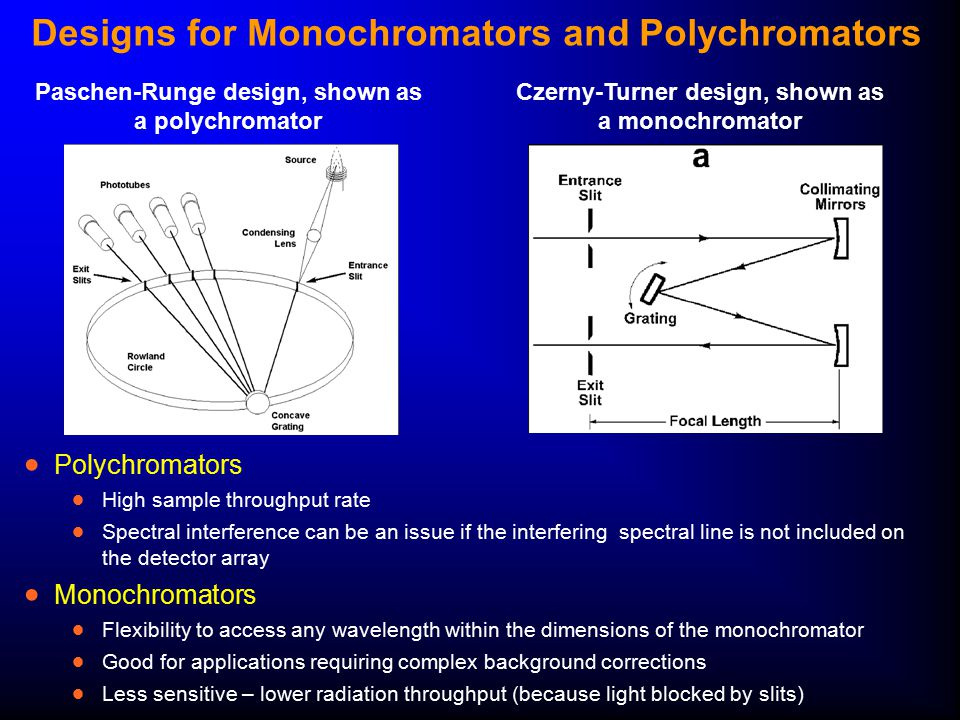 Designs for Monochromators and Polychromators  Polychromators  High sample throughput rate  Spectral interference can be an issue if the interferin