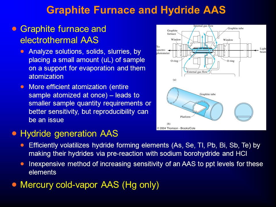 Graphite Furnace and Hydride AAS  Graphite furnace and electrothermal AAS  Analyze solutions, solids, slurries, by placing a small amount (uL) of sa