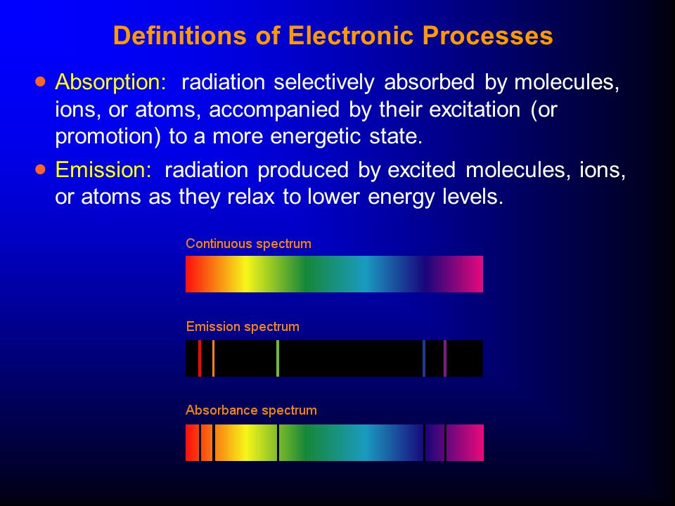 Definitions of Electronic Processes  Absorption: radiation selectively absorbed by molecules, ions, or atoms, accompanied by their excitation (or pro