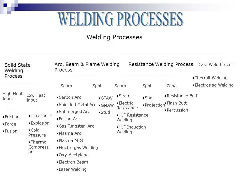 Welding Processes Arc, Beam & Flame Welding Process Resistance Welding Process Solid State Welding Process SeamSpotSeamSpotZonal High Heat Input Low Heat Input Carbon Arc Shielded Metal Arc Submerged Arc Fusion Arc Gas Tungsten Arc Plasma Arc Plasma MIG Electro gas Welding Oxy-Acetylene Electron Beam Laser Welding GTAW GMAW Stud Seam Electric Resistance H.F Resistance Welding H.F Induction Welding Spot Projection Resistance Butt Flash Butt Percussion Ultrasonic Explosion Cold Pressure Thermo Compressi on Friction Forge Fusion Cast Weld Process Thermit Welding Electroslag Welding
