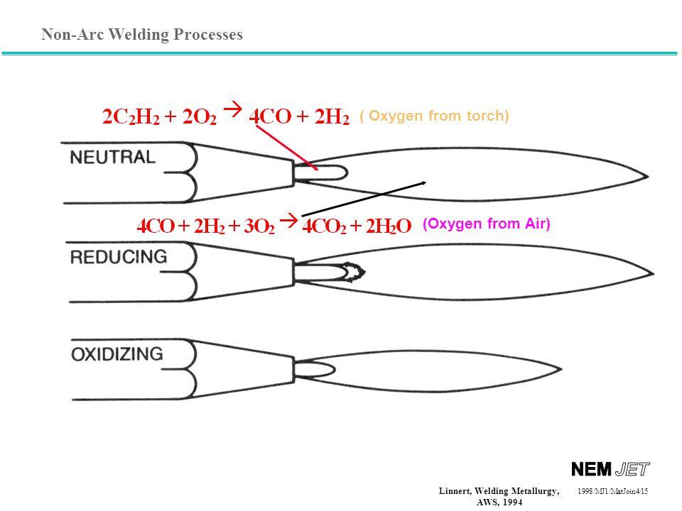 Non-Arc Welding Processes 1998/1998/MJ1/MatJoin4/15 ( Oxygen from torch) (Oxygen from Air) Linnert, Welding Metallurgy, AWS, 1994