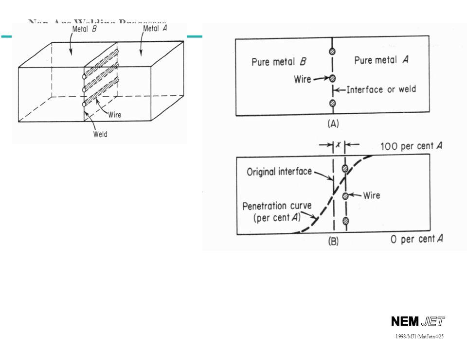 Non-Arc Welding Processes 1998/1998/MJ1/MatJoin4/25