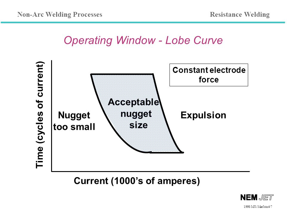 Non-Arc Welding Processes 1998/1998/MJ1/MatJoin4/7 Operating Window - Lobe Curve Current (1000's of amperes) Time (cycles of current) ExpulsionNugget too small Acceptable nugget size Constant electrode force Resistance Welding