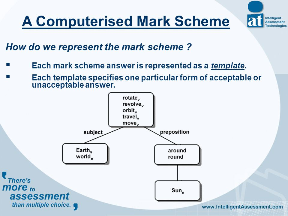 How do we represent the mark scheme .  Each mark scheme answer is represented as a template.