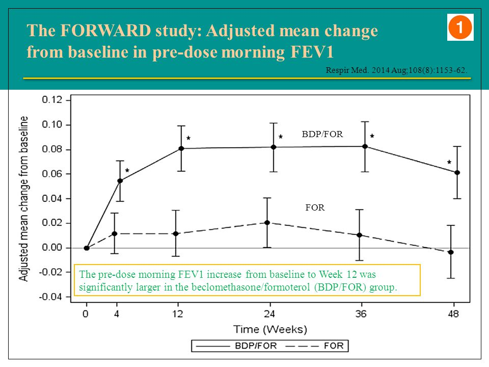 The FORWARD study: Adjusted mean change from baseline in pre-dose morning FEV1 Respir Med.