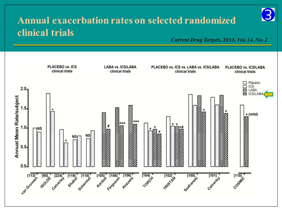 Annual exacerbation rates on selected randomized clinical trials Current Drug Targets, 2013, Vol.