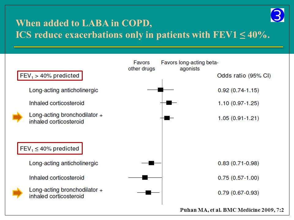 When added to LABA in COPD, ICS reduce exacerbations only in patients with FEV1 ≤ 40%.