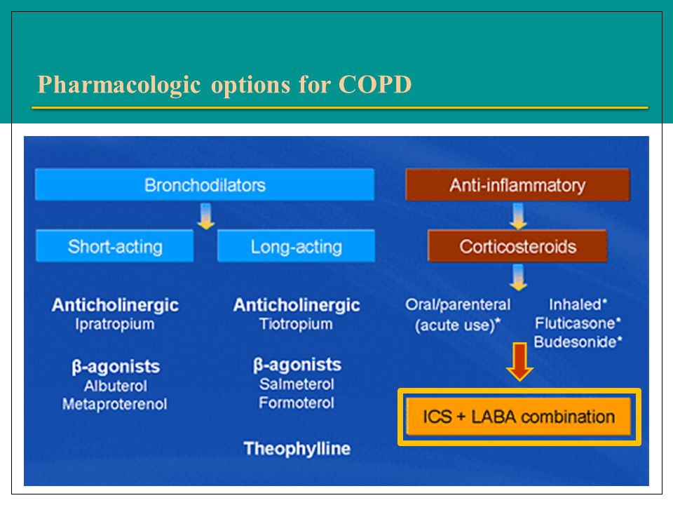 Pharmacologic options for COPD