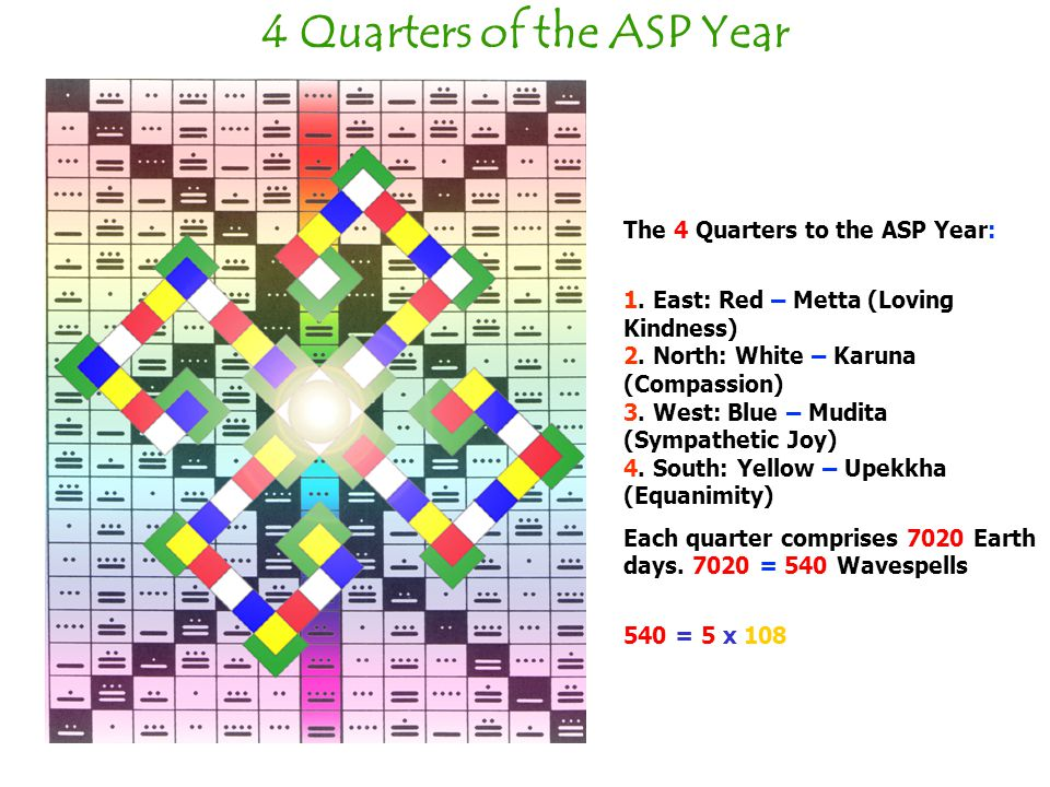 4 Quarters of the ASP Year The 4 Quarters to the ASP Year: 1.