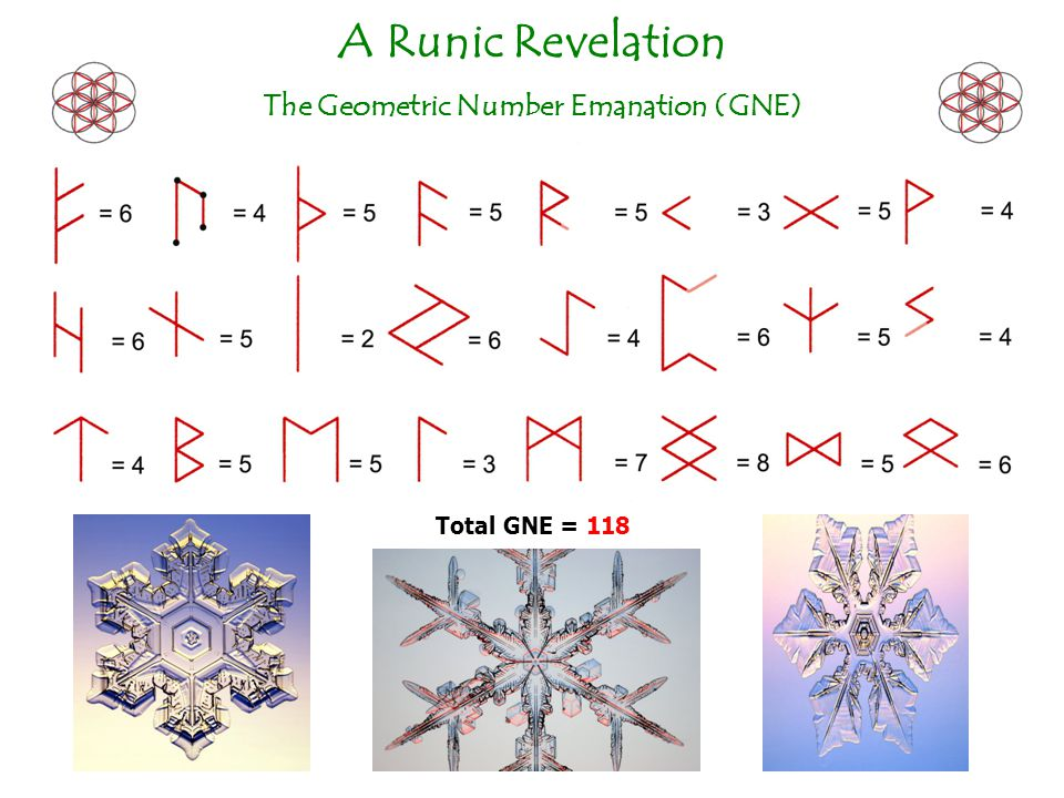 A Runic Revelation The Geometric Number Emanation (GNE) Total GNE = 118