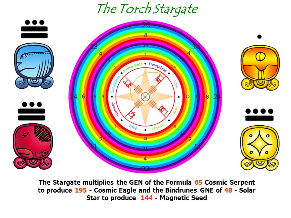 The Torch Stargate The Stargate multiplies the GEN of the Formula 65 Cosmic Serpent to produce 195 - Cosmic Eagle and the Bindrunes GNE of 48 - Solar Star to produce 144 - Magnetic Seed