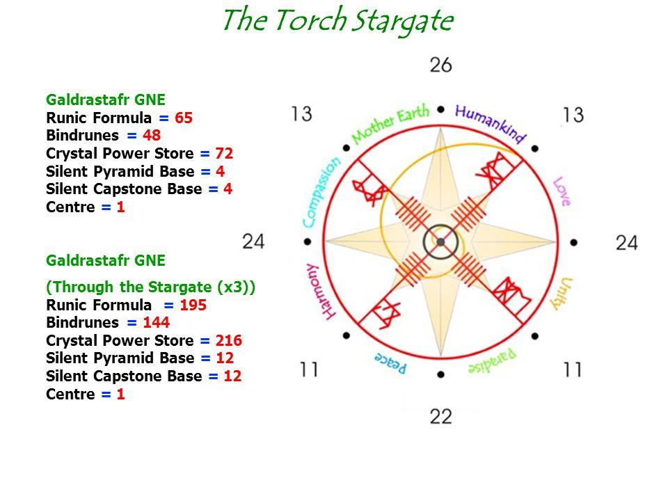 The Torch Stargate Galdrastafr GNE Runic Formula = 65 Bindrunes = 48 Crystal Power Store = 72 Silent Pyramid Base = 4 Silent Capstone Base = 4 Centre = 1 Galdrastafr GNE (Through the Stargate (x3)) Runic Formula = 195 Bindrunes = 144 Crystal Power Store = 216 Silent Pyramid Base = 12 Silent Capstone Base = 12 Centre = 1