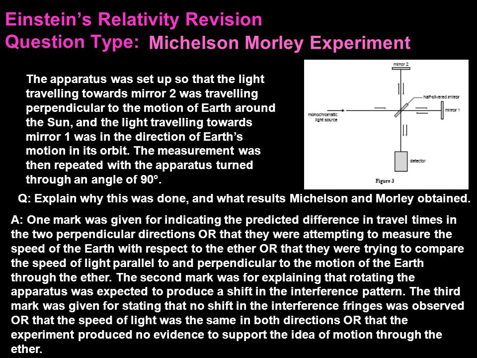 Einstein's Relativity Revision Question Type: The apparatus was set up so that the light travelling towards mirror 2 was travelling perpendicular to the motion of Earth around the Sun, and the light travelling towards mirror 1 was in the direction of Earth's motion in its orbit.