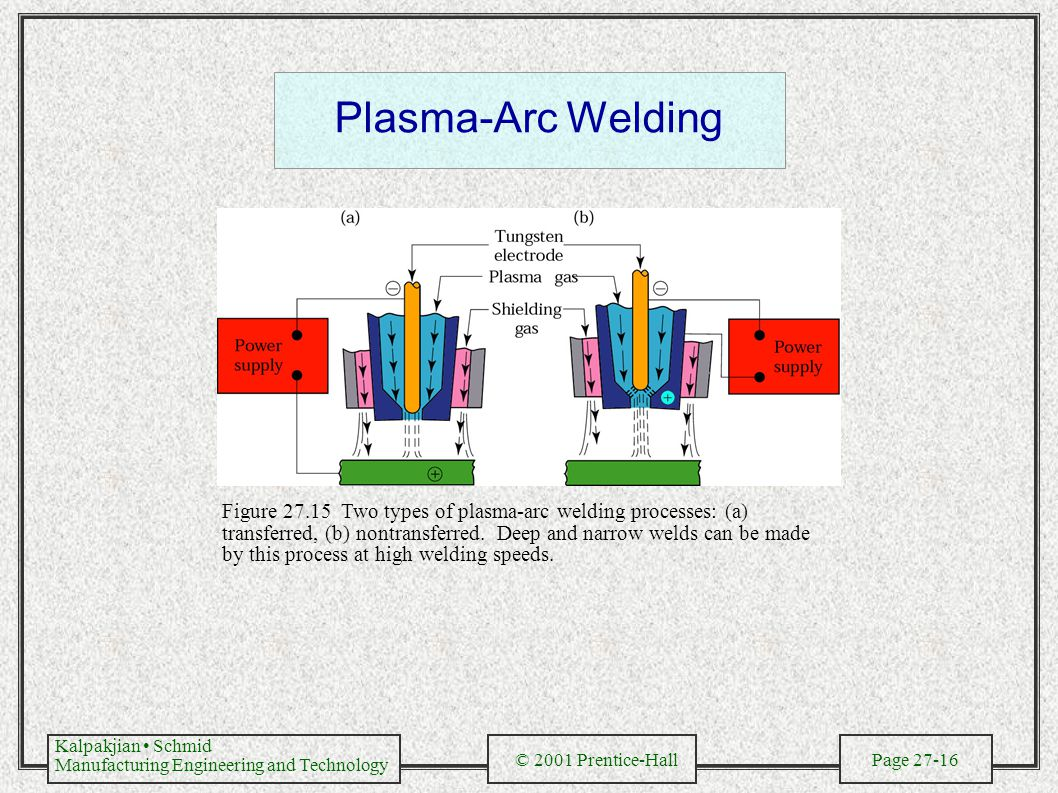 Kalpakjian Schmid Manufacturing Engineering and Technology © 2001 Prentice-Hall Page 27-16 Plasma-Arc Welding Figure 27.15 Two types of plasma-arc welding processes: (a) transferred, (b) nontransferred.
