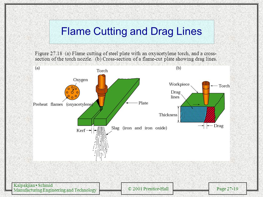 Kalpakjian Schmid Manufacturing Engineering and Technology © 2001 Prentice-Hall Page 27-19 Flame Cutting and Drag Lines Figure 27.18 (a) Flame cutting of steel plate with an oxyacetylene torch, and a cross- section of the torch nozzle.