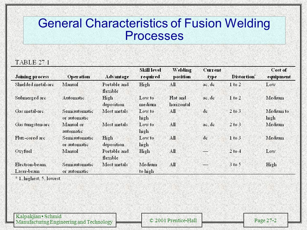 Kalpakjian Schmid Manufacturing Engineering and Technology © 2001 Prentice-Hall Page 27-2 General Characteristics of Fusion Welding Processes