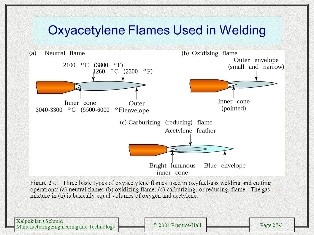 Kalpakjian Schmid Manufacturing Engineering and Technology © 2001 Prentice-Hall Page 27-3 Oxyacetylene Flames Used in Welding Figure 27.1 Three basic types of oxyacetylene flames used in oxyfuel-gas welding and cutting operations: (a) neutral flame; (b) oxidizing flame; (c) carburizing, or reducing, flame.