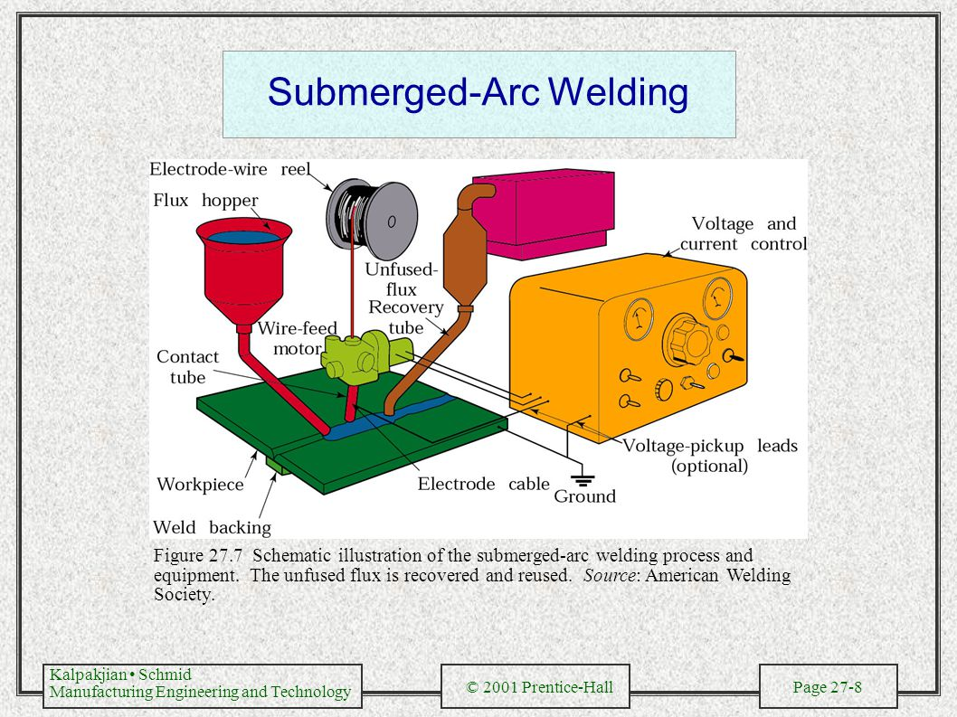 Kalpakjian Schmid Manufacturing Engineering and Technology © 2001 Prentice-Hall Page 27-9 Gas Metal-Arc Welding Figure 27.8 Schematic illustration of the gas metal-arc welding process, formerly known as MIG (for metal inert gas) welding.