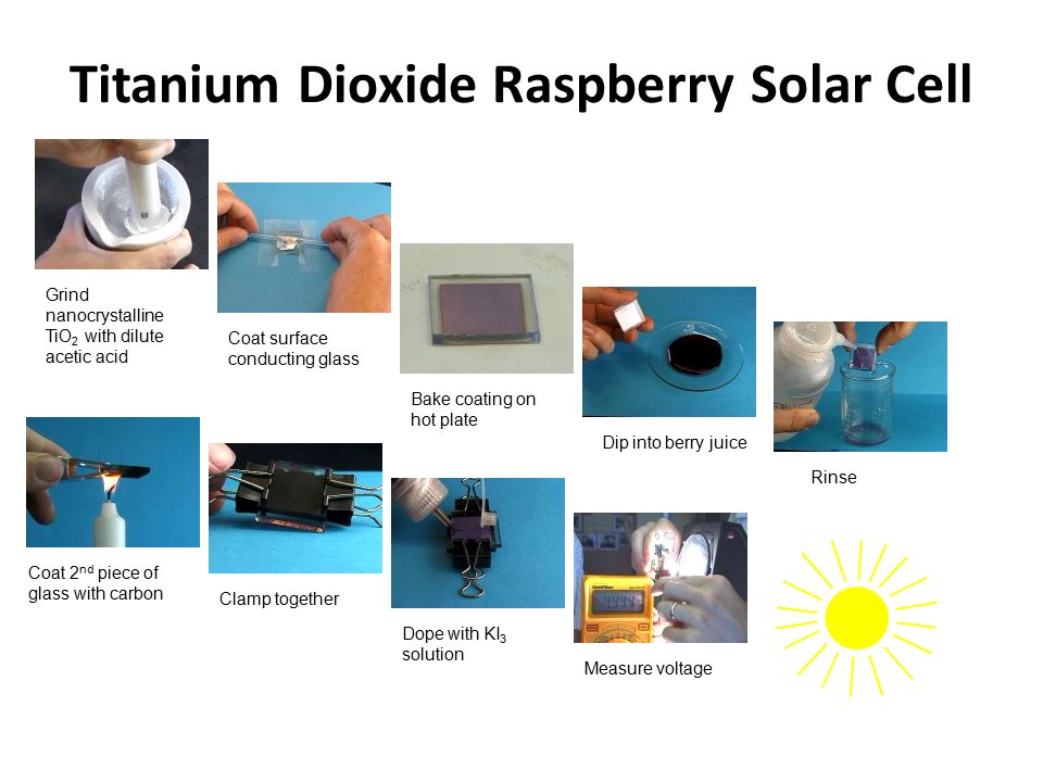 Titanium Dioxide Raspberry Solar Cell Grind nanocrystalline TiO 2 with dilute acetic acid Coat surface conducting glass Bake coating on hot plate Dip into berry juice Rinse Coat 2 nd piece of glass with carbon Clamp together Dope with KI 3 solution Measure voltage