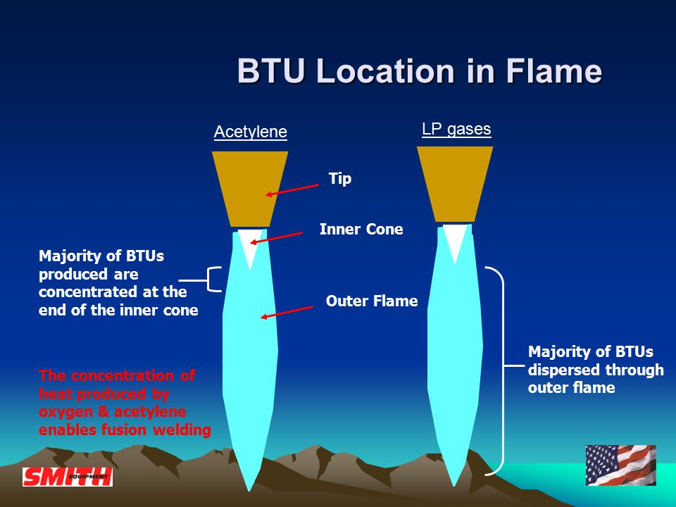 BTU Location in Flame BTU Location in Flame Acetylene LP gases Inner Cone Tip Outer Flame Majority of BTUs dispersed through outer flame Majority of B